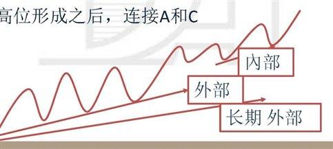 上升趋势线的基础知识,股票趋势线公式
